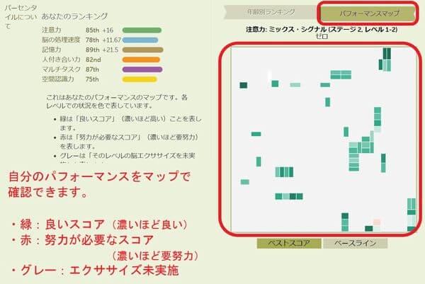 ブレインHQ(パフォーマンスマップ)