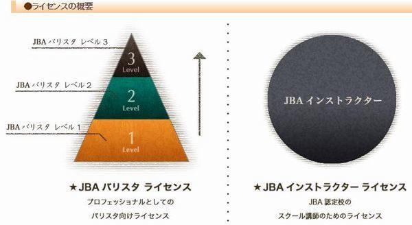 JBA(日本バリスタ協会)バリスタライセンス